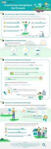 Infographie OpinionWay pour Qualit'ENR - Les Français et les énergies renouvelables